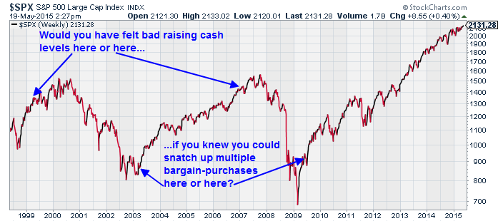 Is this an alarmist view of current markets and events?