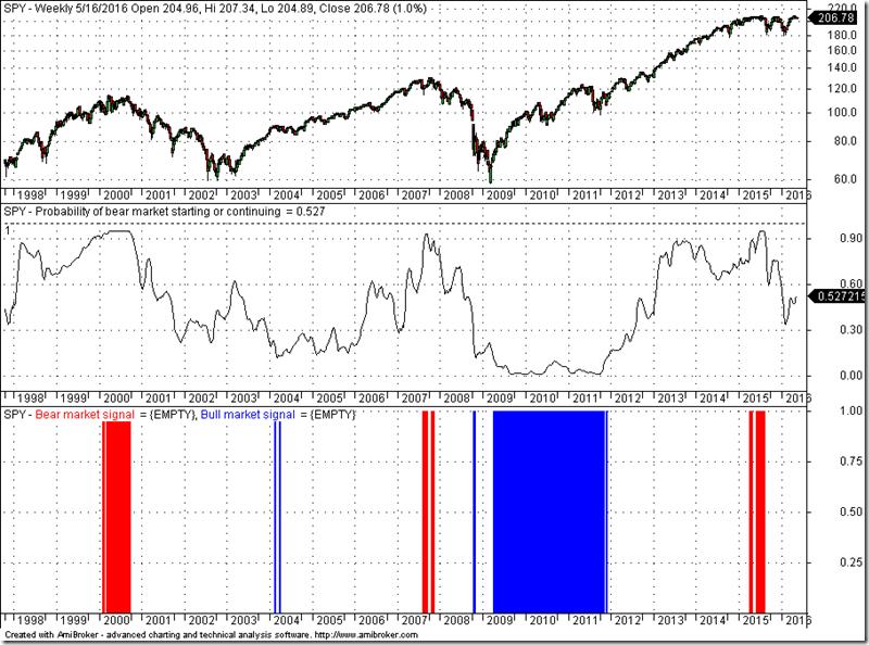 Bear Market Signal - PAL (5-17-2016)
