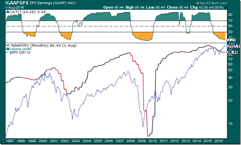 GAAP Earnings Recession and the Ultimate Ossy (8-2-2016)