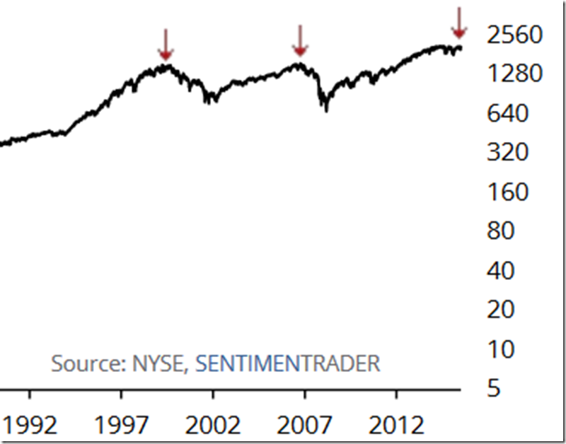 Margin Debt - S&P 500 Within 1% and MD More than 10% (July 2016)