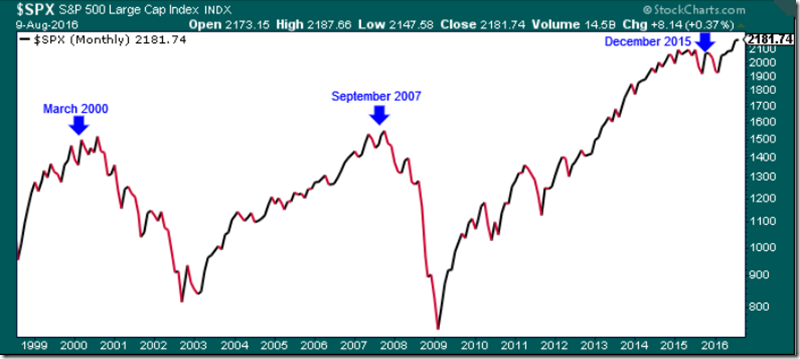 SPX Dates Lining up Crescent Valuation Chart (August 2016)