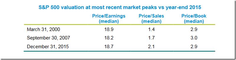 Valuation Ratios - FPA Crescent (12-31-2015)