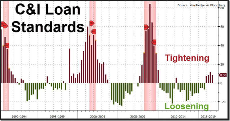 ZH - Fed Senior Loan Officer Survey C&I Q2 2016