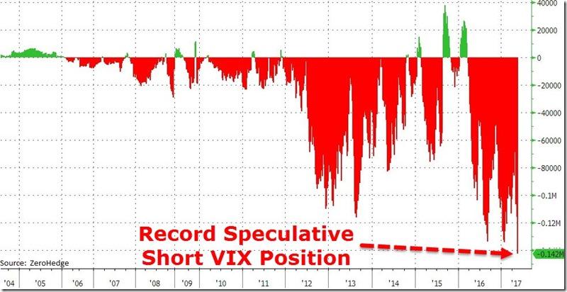 VIX Shorts - ZH (5-21-2017)