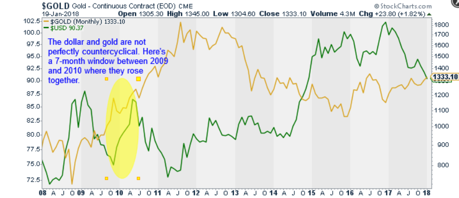 Gold and USD Not Always at Odds (Jan. 2018)