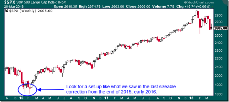 Everybody's Waiting for a Stem - SPX (3-28-2018)