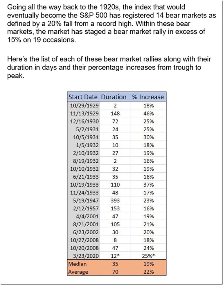 Bear Market Rally Duration & Performances