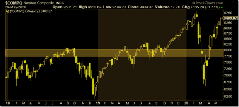 $COMPQ Support Level