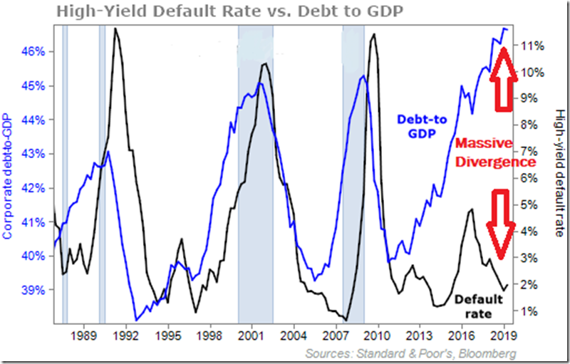 Debt to GDP vs Default Rate (May 2020)