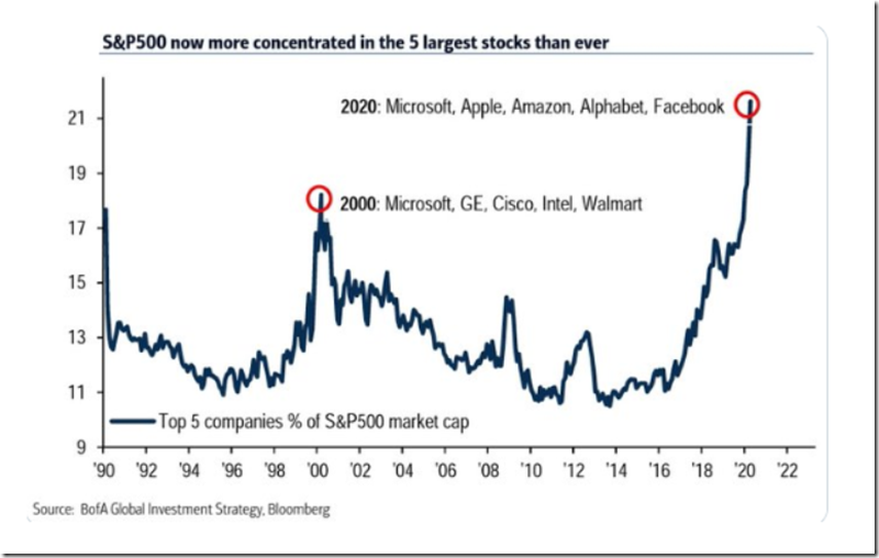 Market Concentration (Apr. 2020)