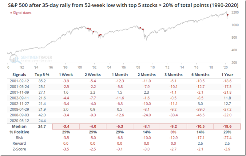 SentimenTrader - Concentrated Rally (5-13-2020)