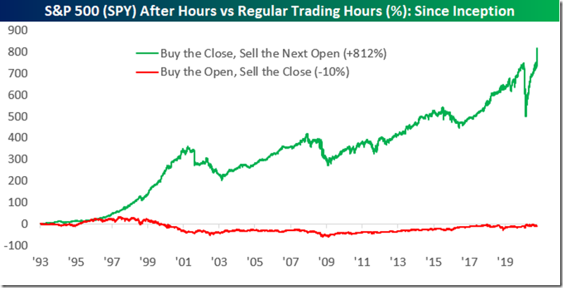 Bespoke After Hrs. Trading Since Inception (Nov. 2020)