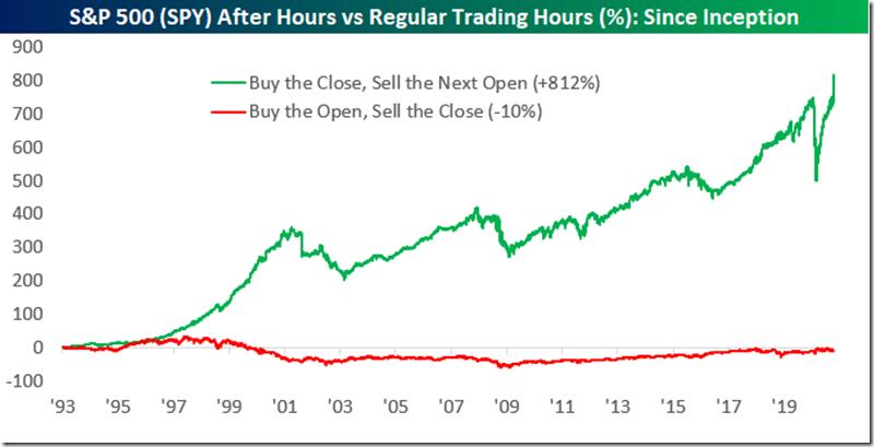 Bespoke After Hrs. Trading Since Inception (Nov. 2020)