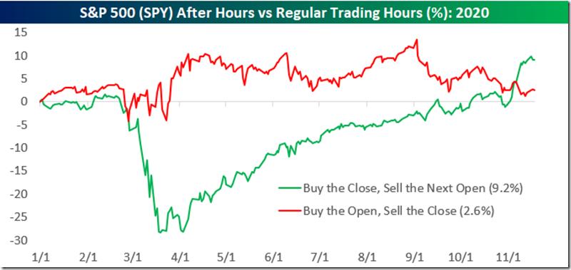 Bespoke After Hrs. Trading Since Start of 2020 (Nov. 2020)