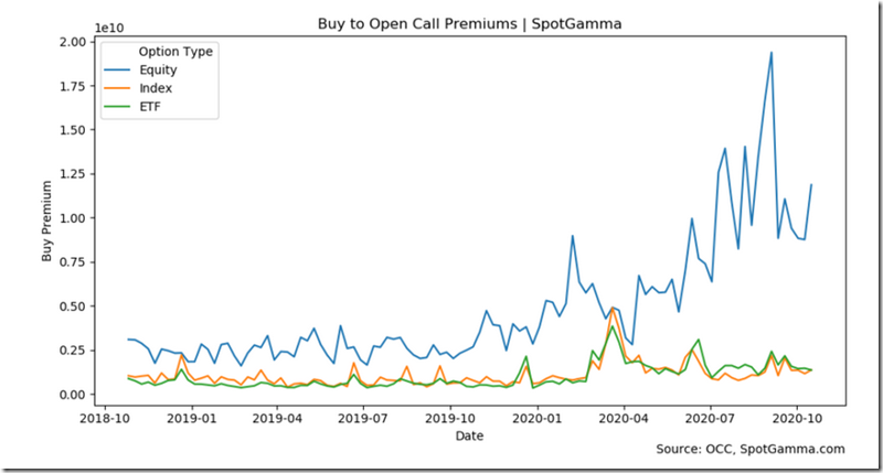 Buy to Open Calls Spot Premium (10-18-2020)