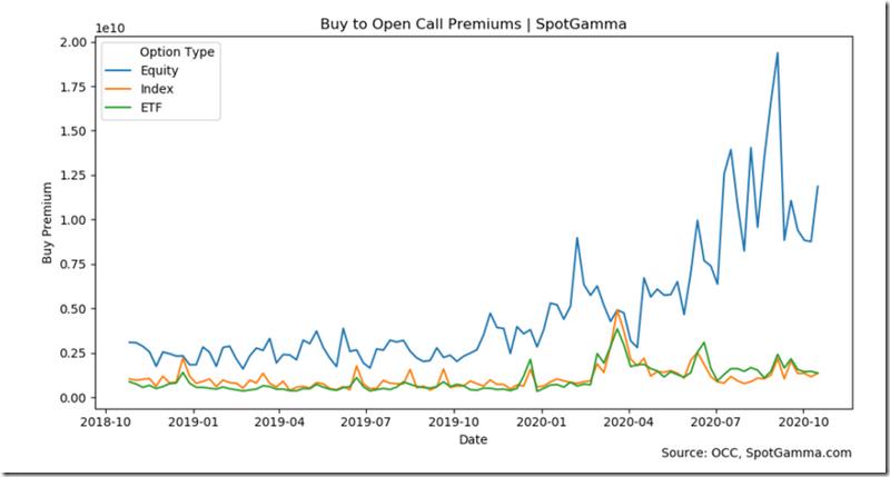 Buy to Open Calls Spot Premium (10-18-2020)