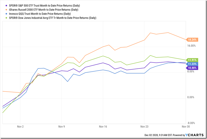 Major Indexes November Returns (12-2-2020)