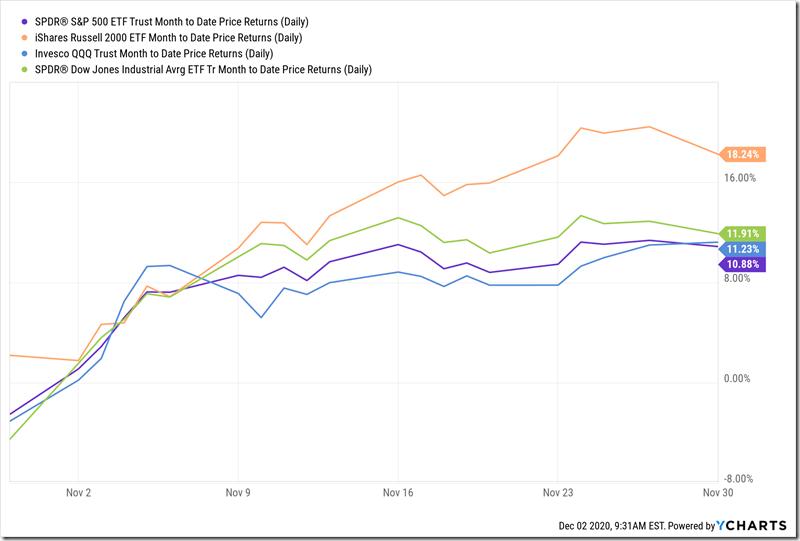 Major Indexes November Returns (12-2-2020)
