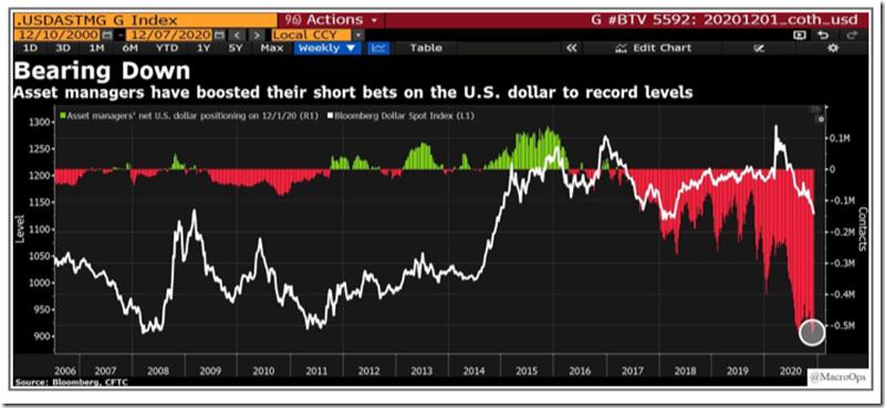 Record Short USD Positioning (Dec. 2020)