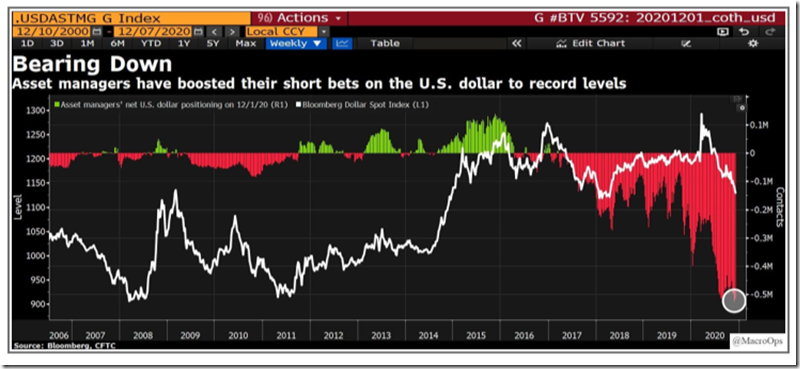 Record Short USD Positioning (Dec. 2020)