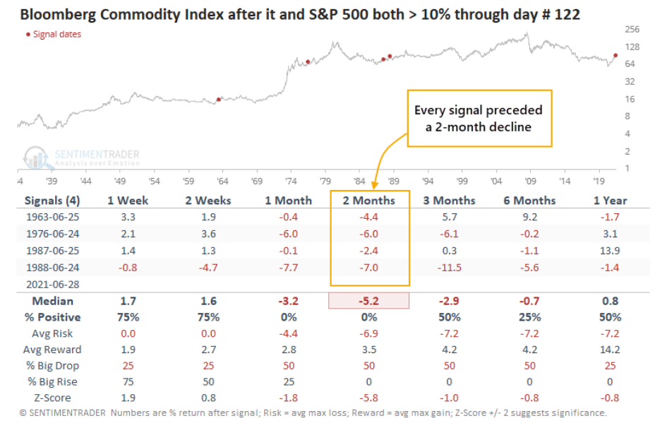 BCOM-Performance-After-It-SP-500-Kick-Ass-Through-Day-122-of-a-Year-July-2021.png