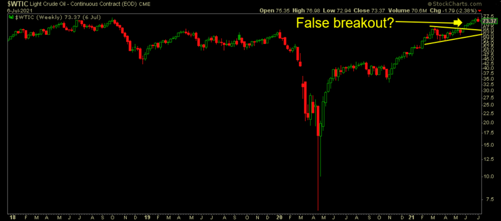 WTIC-False-Breakout-Weekly-7-7-2021.png