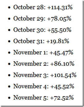 Annualized Returns Since 1950 by Calendar Day S&P500 Only - Tom Bowley at EB via Stockcharts (10-21-2021)